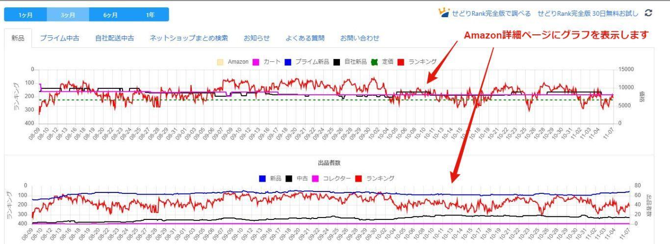 Amazon のランキング、価格、出品者数の変動グラフリサーチ